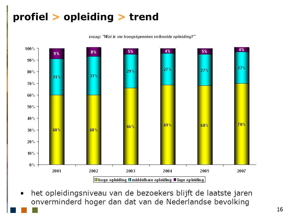 16 profiel > opleiding > trend het opleidingsniveau van de bezoekers blijft de laatste jaren onverminderd hoger dan dat van de Nederlandse bevolking