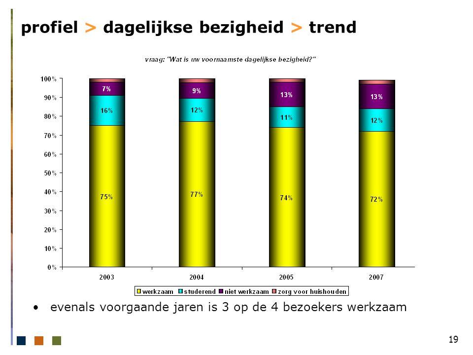 19 profiel > dagelijkse bezigheid > trend evenals voorgaande jaren is 3 op de 4 bezoekers werkzaam