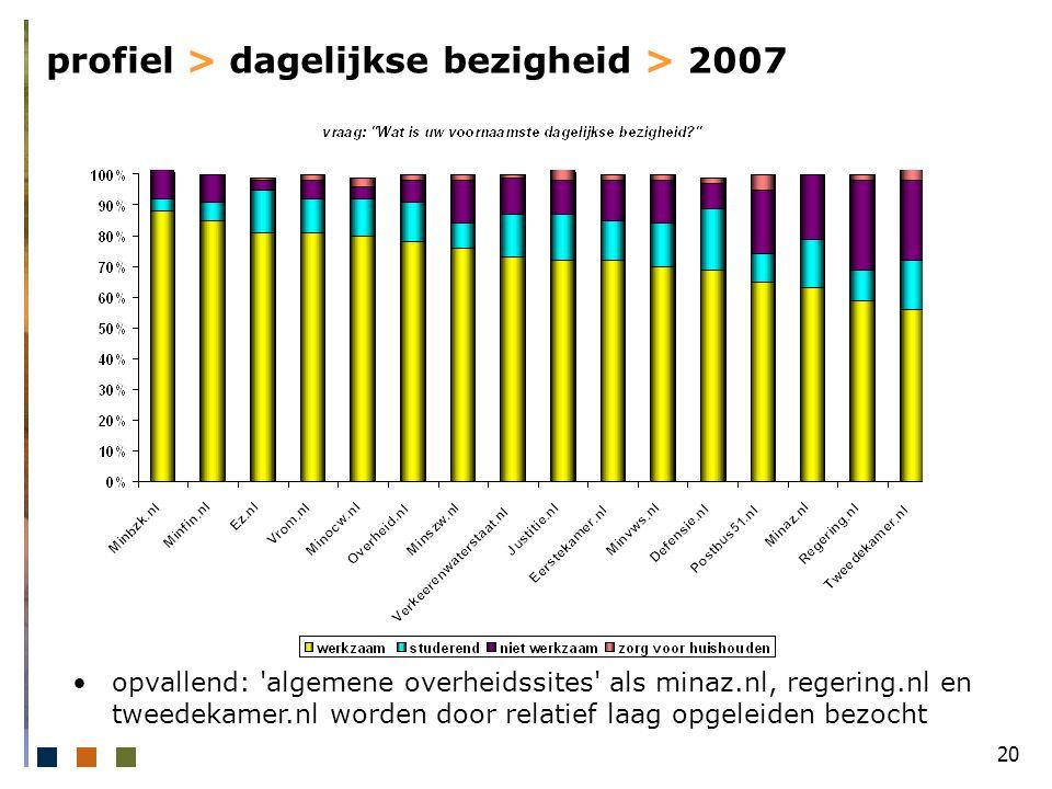 20 profiel > dagelijkse bezigheid > 2007 opvallend: algemene overheidssites als minaz.nl, regering.nl en tweedekamer.nl worden door relatief laag opgeleiden bezocht
