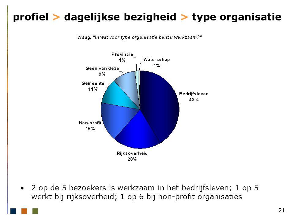 21 profiel > dagelijkse bezigheid > type organisatie 2 op de 5 bezoekers is werkzaam in het bedrijfsleven; 1 op 5 werkt bij rijksoverheid; 1 op 6 bij non-profit organisaties