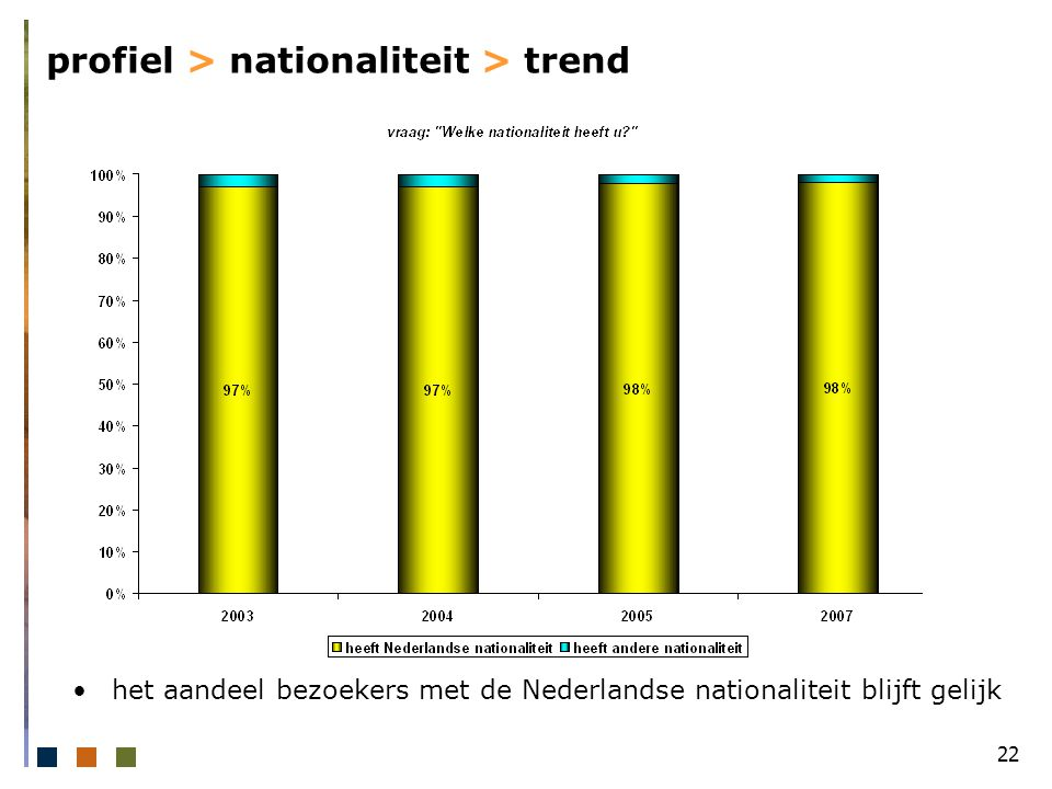 22 profiel > nationaliteit > trend het aandeel bezoekers met de Nederlandse nationaliteit blijft gelijk