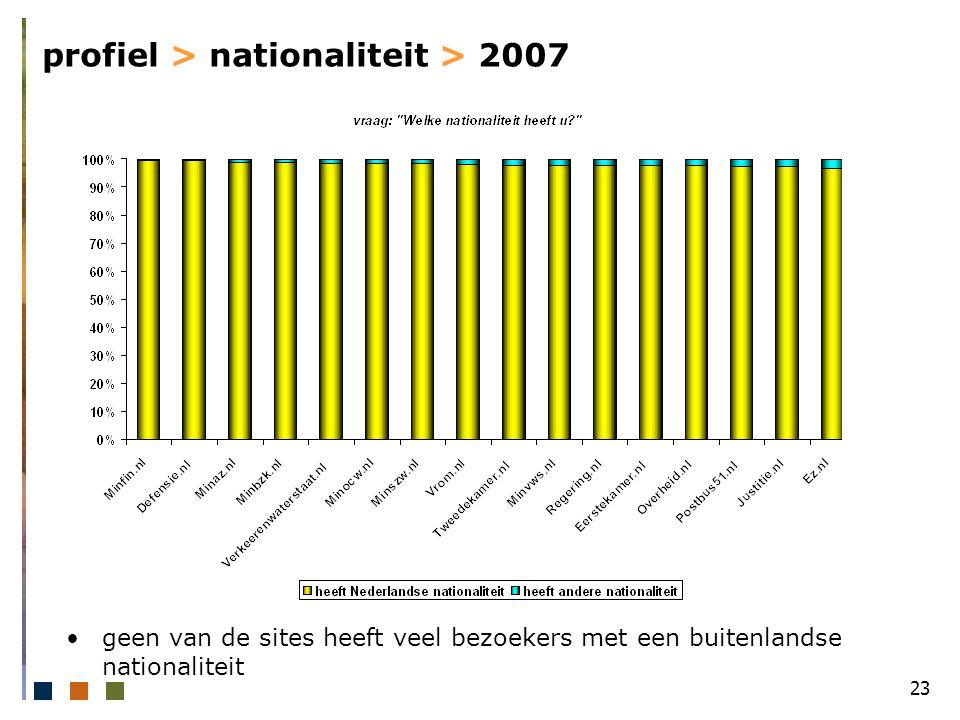 23 profiel > nationaliteit > 2007 geen van de sites heeft veel bezoekers met een buitenlandse nationaliteit