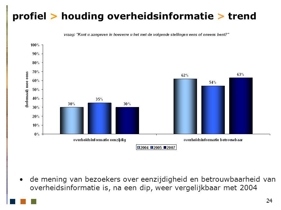24 profiel > houding overheidsinformatie > trend de mening van bezoekers over eenzijdigheid en betrouwbaarheid van overheidsinformatie is, na een dip, weer vergelijkbaar met 2004