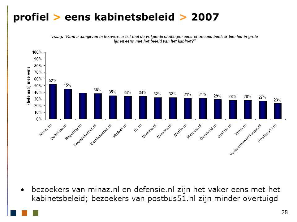 28 profiel > eens kabinetsbeleid > 2007 bezoekers van minaz.nl en defensie.nl zijn het vaker eens met het kabinetsbeleid; bezoekers van postbus51.nl zijn minder overtuigd