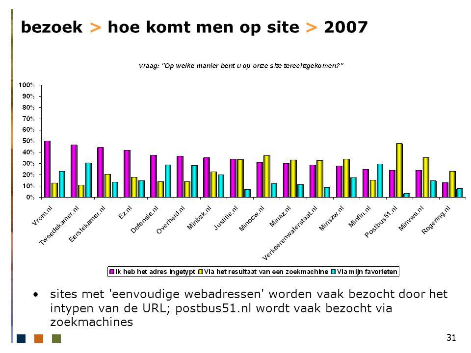 31 bezoek > hoe komt men op site > 2007 sites met eenvoudige webadressen worden vaak bezocht door het intypen van de URL; postbus51.nl wordt vaak bezocht via zoekmachines