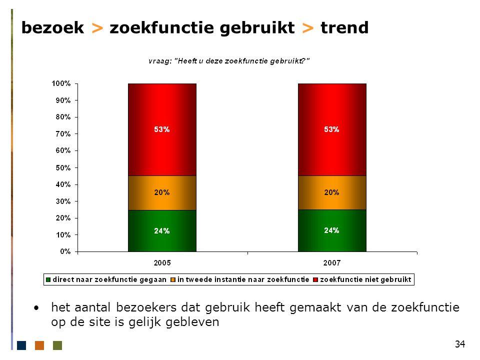 34 bezoek > zoekfunctie gebruikt > trend het aantal bezoekers dat gebruik heeft gemaakt van de zoekfunctie op de site is gelijk gebleven