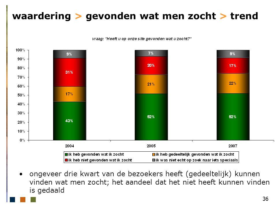 36 waardering > gevonden wat men zocht > trend ongeveer drie kwart van de bezoekers heeft (gedeeltelijk) kunnen vinden wat men zocht; het aandeel dat het niet heeft kunnen vinden is gedaald
