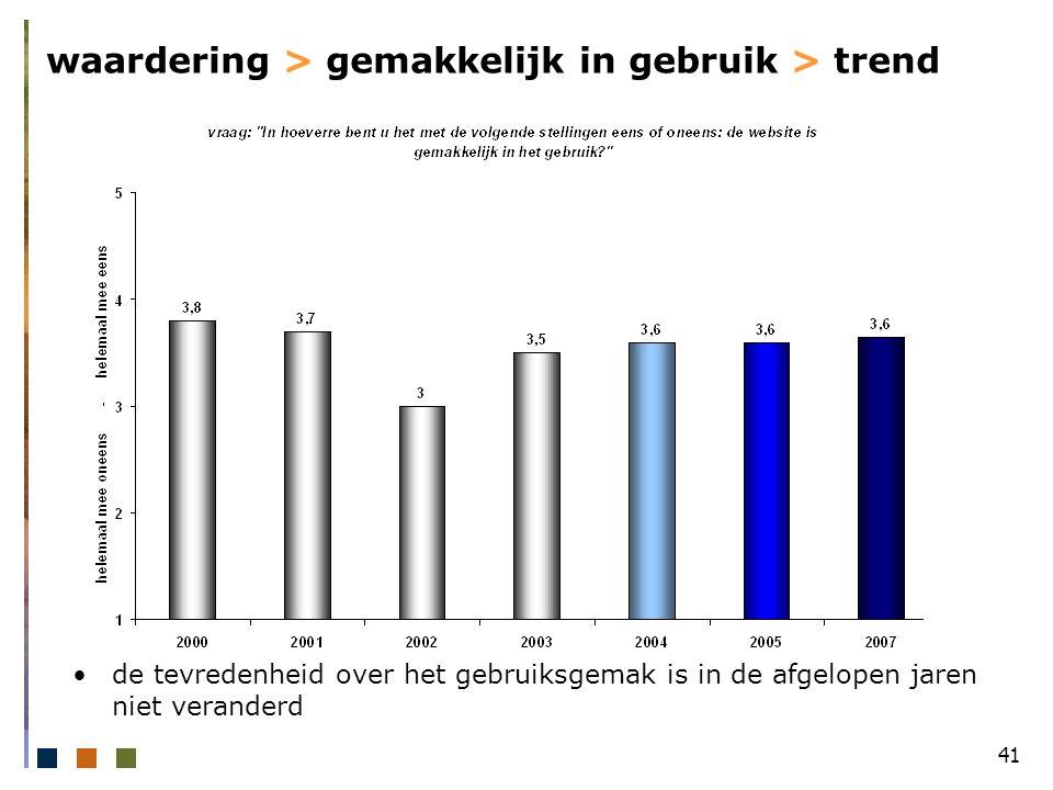 41 waardering > gemakkelijk in gebruik > trend de tevredenheid over het gebruiksgemak is in de afgelopen jaren niet veranderd