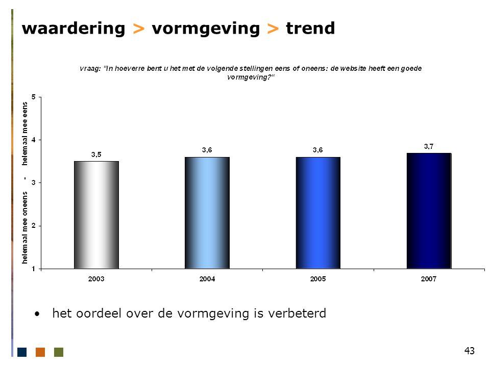 43 waardering > vormgeving > trend het oordeel over de vormgeving is verbeterd