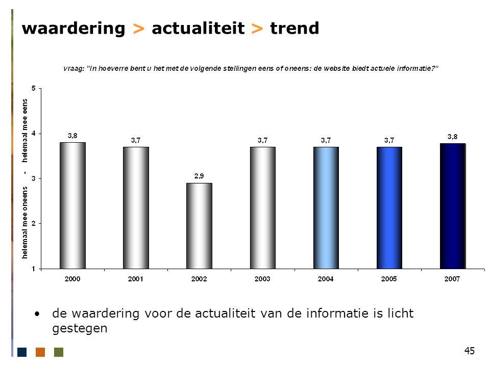 45 waardering > actualiteit > trend de waardering voor de actualiteit van de informatie is licht gestegen