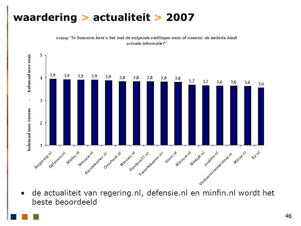 46 waardering > actualiteit > 2007 de actualiteit van regering.nl, defensie.nl en minfin.nl wordt het beste beoordeeld