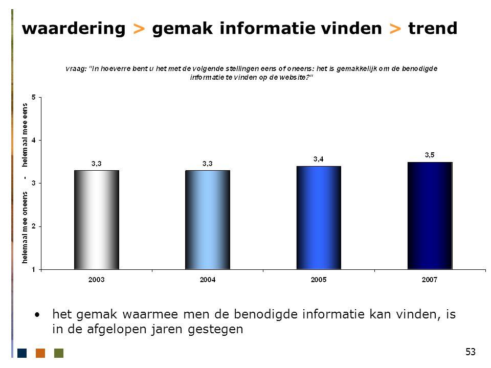 53 waardering > gemak informatie vinden > trend het gemak waarmee men de benodigde informatie kan vinden, is in de afgelopen jaren gestegen