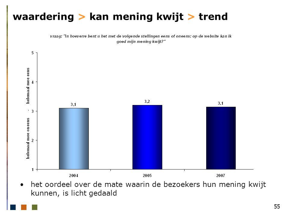 55 waardering > kan mening kwijt > trend het oordeel over de mate waarin de bezoekers hun mening kwijt kunnen, is licht gedaald