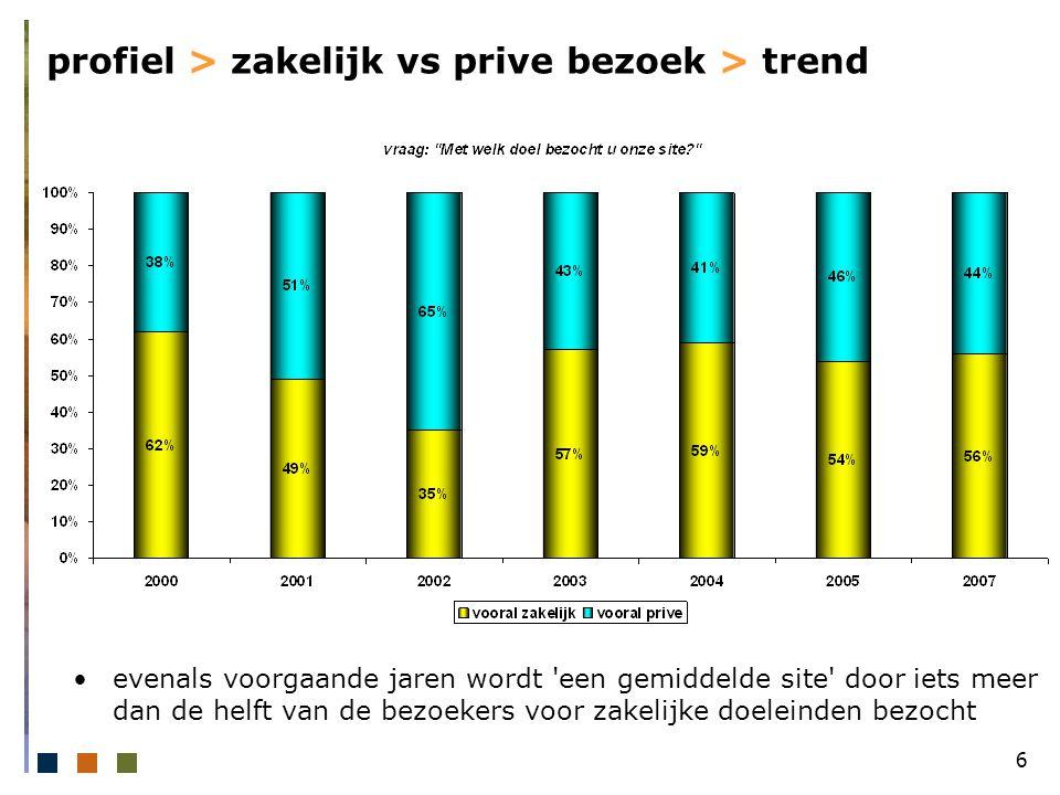 6 profiel > zakelijk vs prive bezoek > trend evenals voorgaande jaren wordt een gemiddelde site door iets meer dan de helft van de bezoekers voor zakelijke doeleinden bezocht