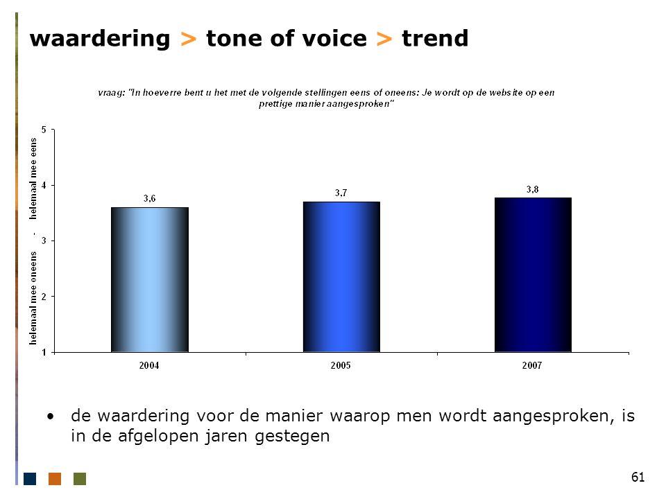 61 waardering > tone of voice > trend de waardering voor de manier waarop men wordt aangesproken, is in de afgelopen jaren gestegen