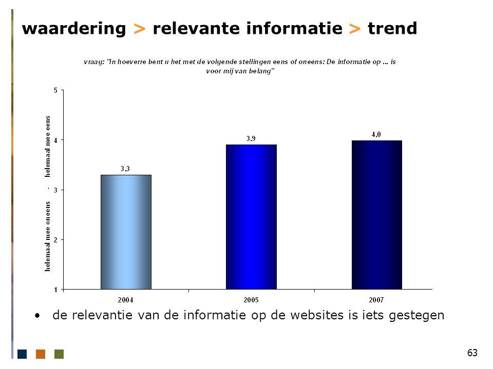 63 waardering > relevante informatie > trend de relevantie van de informatie op de websites is iets gestegen