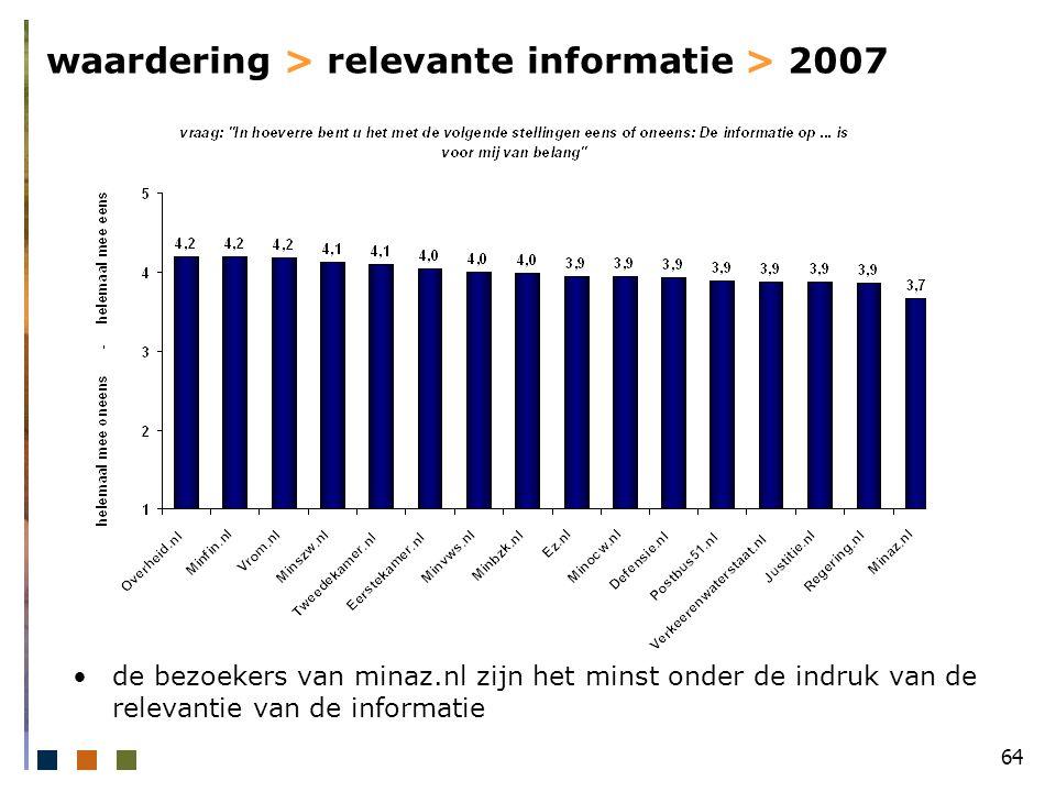 64 waardering > relevante informatie > 2007 de bezoekers van minaz.nl zijn het minst onder de indruk van de relevantie van de informatie