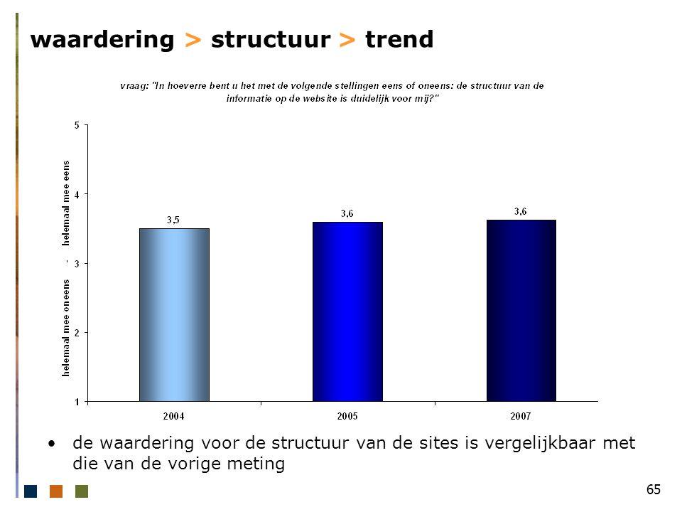 65 waardering > structuur > trend de waardering voor de structuur van de sites is vergelijkbaar met die van de vorige meting
