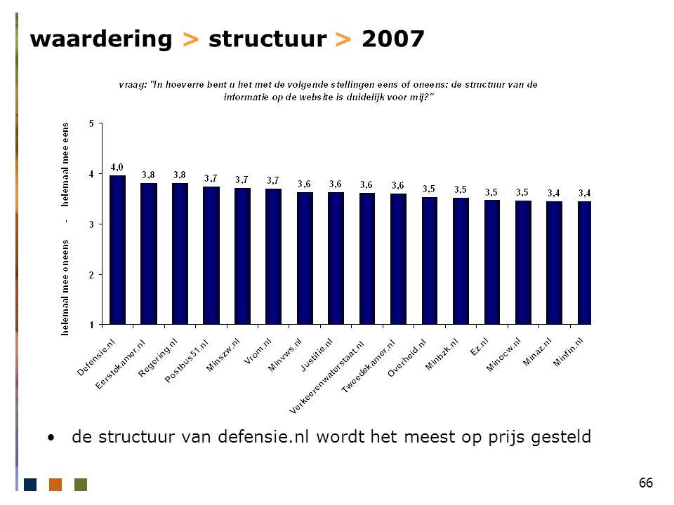 66 waardering > structuur > 2007 de structuur van defensie.nl wordt het meest op prijs gesteld