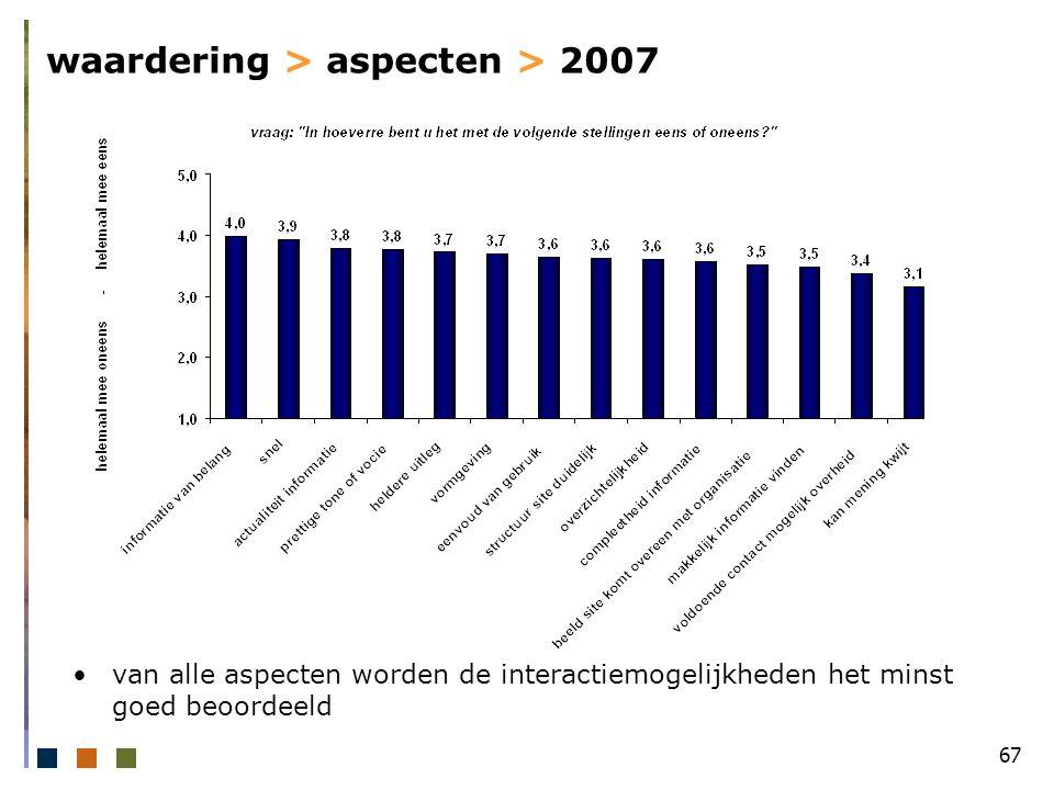 67 waardering > aspecten > 2007 van alle aspecten worden de interactiemogelijkheden het minst goed beoordeeld