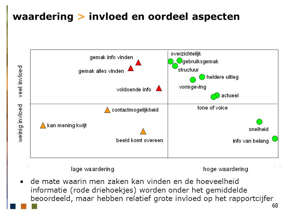 68 waardering > invloed en oordeel aspecten de mate waarin men zaken kan vinden en de hoeveelheid informatie (rode driehoekjes) worden onder het gemiddelde beoordeeld, maar hebben relatief grote invloed op het rapportcijfer
