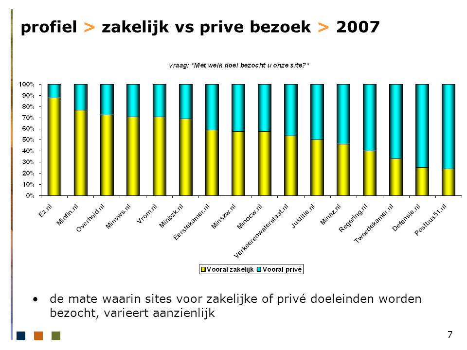 18 profiel > opleiding x zakelijk versus prive bezoek zakelijke bezoekers zijn hoger opgeleid dan personen die om een privé reden de site bezoeken
