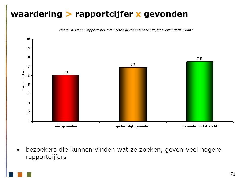 71 waardering > rapportcijfer x gevonden bezoekers die kunnen vinden wat ze zoeken, geven veel hogere rapportcijfers