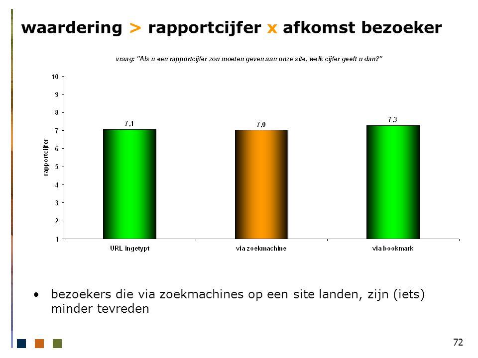 72 waardering > rapportcijfer x afkomst bezoeker bezoekers die via zoekmachines op een site landen, zijn (iets) minder tevreden