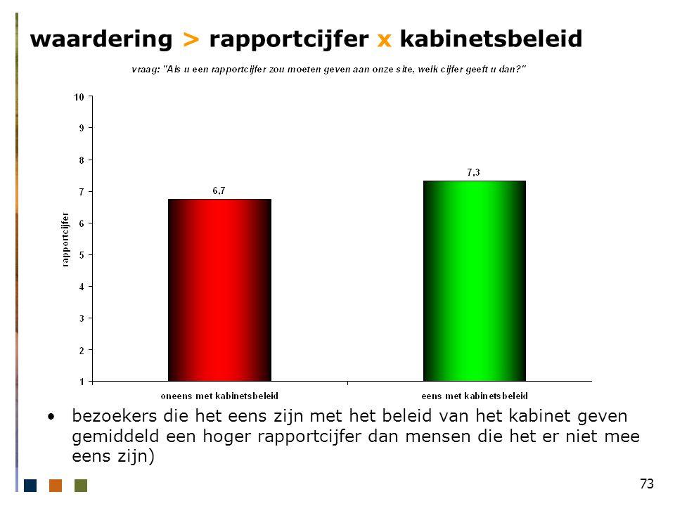 73 waardering > rapportcijfer x kabinetsbeleid bezoekers die het eens zijn met het beleid van het kabinet geven gemiddeld een hoger rapportcijfer dan mensen die het er niet mee eens zijn)