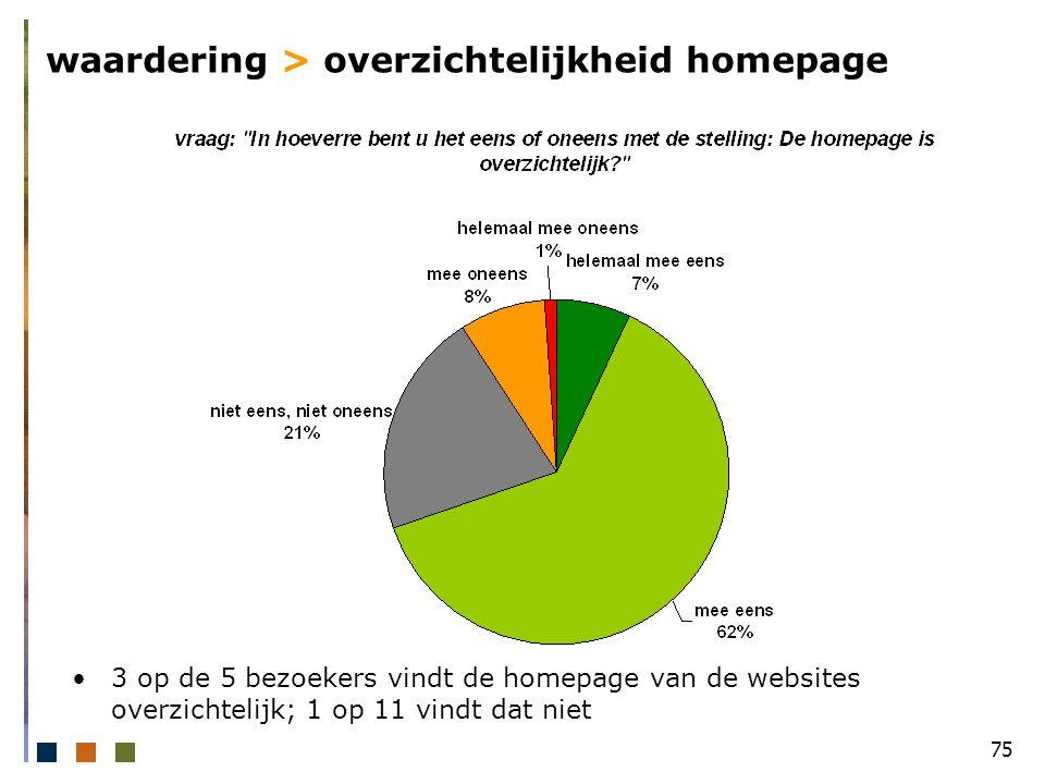 75 waardering > overzichtelijkheid homepage 3 op de 5 bezoekers vindt de homepage van de websites overzichtelijk; 1 op 11 vindt dat niet