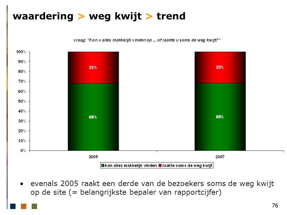 76 waardering > weg kwijt > trend evenals 2005 raakt een derde van de bezoekers soms de weg kwijt op de site (= belangrijkste bepaler van rapportcijfer)