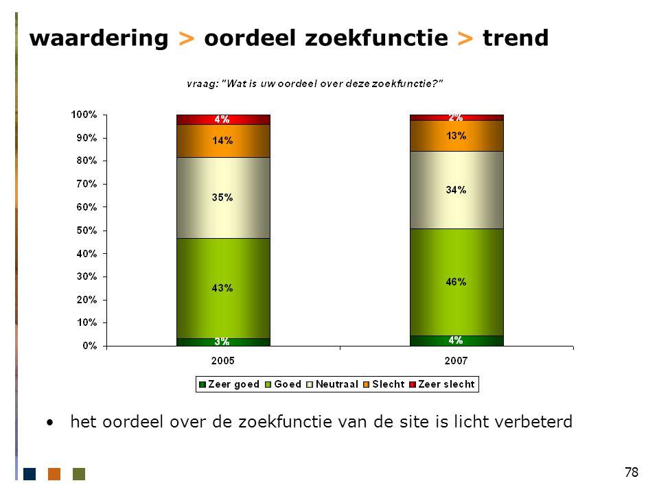 78 waardering > oordeel zoekfunctie > trend het oordeel over de zoekfunctie van de site is licht verbeterd