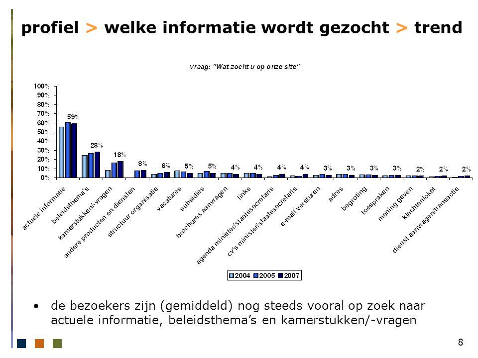 8 profiel > welke informatie wordt gezocht > trend de bezoekers zijn (gemiddeld) nog steeds vooral op zoek naar actuele informatie, beleidsthema's en kamerstukken/-vragen