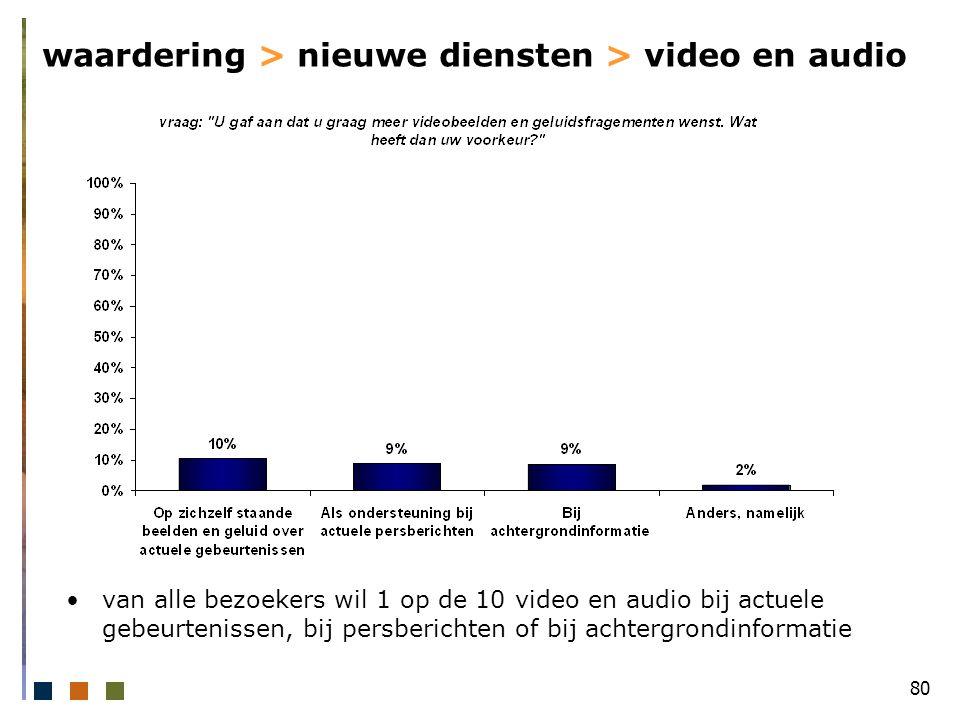 80 waardering > nieuwe diensten > video en audio van alle bezoekers wil 1 op de 10 video en audio bij actuele gebeurtenissen, bij persberichten of bij achtergrondinformatie