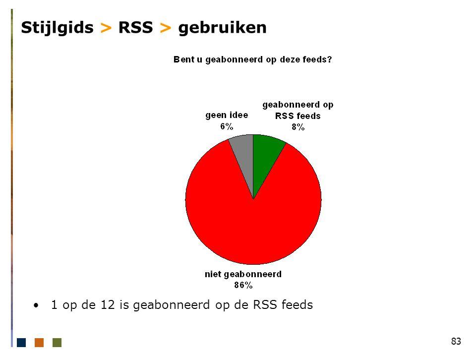 83 Stijlgids > RSS > gebruiken 1 op de 12 is geabonneerd op de RSS feeds