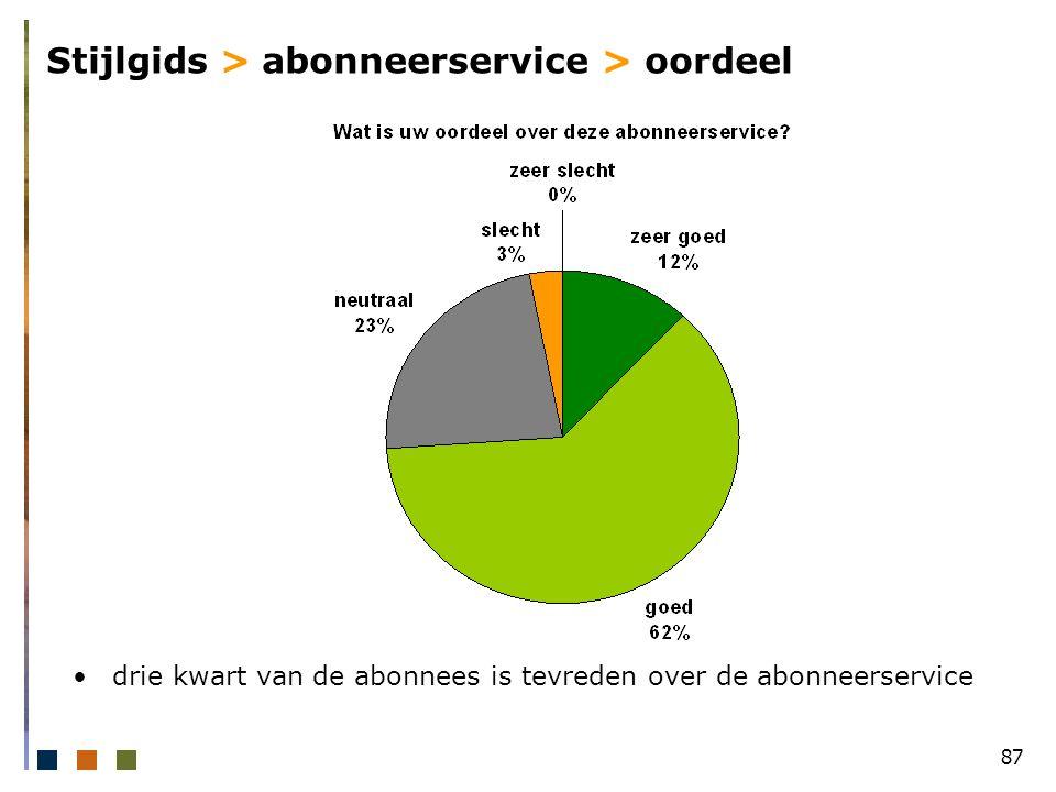87 Stijlgids > abonneerservice > oordeel drie kwart van de abonnees is tevreden over de abonneerservice
