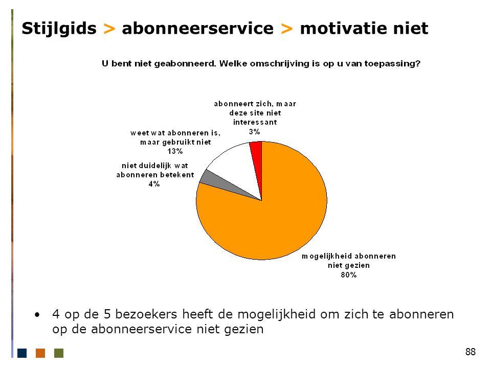 88 Stijlgids > abonneerservice > motivatie niet 4 op de 5 bezoekers heeft de mogelijkheid om zich te abonneren op de abonneerservice niet gezien