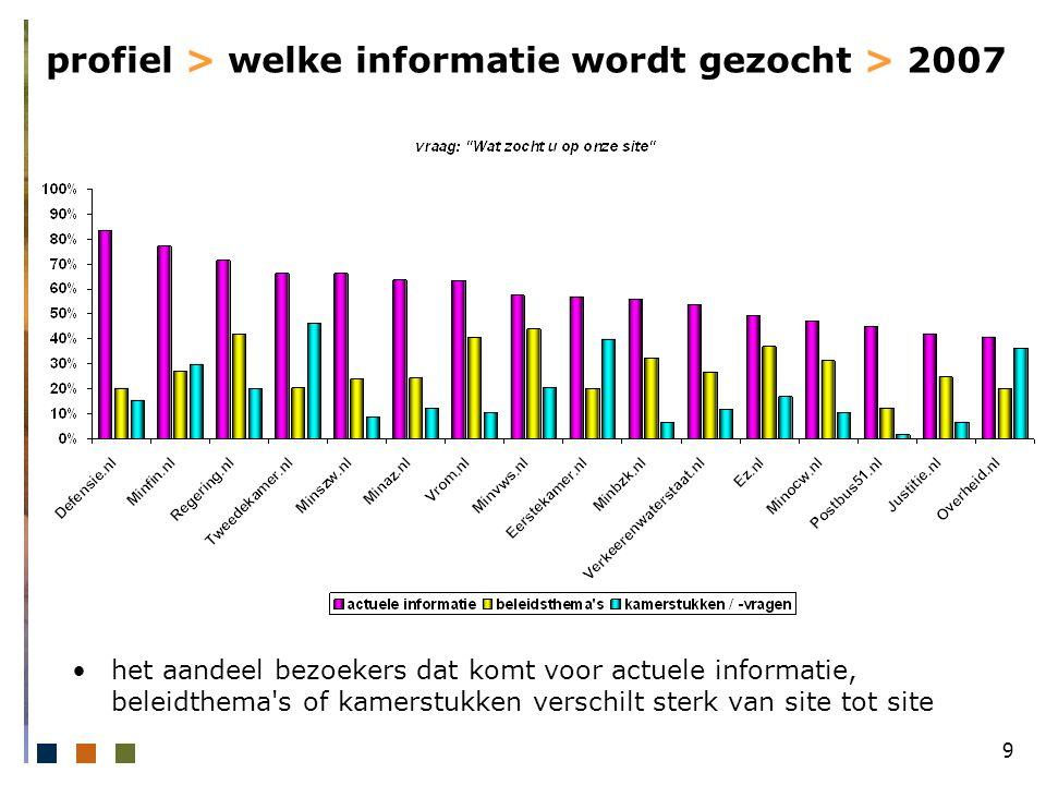 60 waardering > heldere uitleg > 2007 de bezoekers van defensie.nl zijn het meest te spreken over de manier waarop informatie wordt uitgelegd; bezoekers van overheid.nl zijn minder tevreden