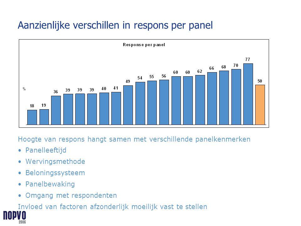 Aanzienlijke verschillen in respons per panel Hoogte van respons hangt samen met verschillende panelkenmerken Panelleeftijd Wervingsmethode Beloningss