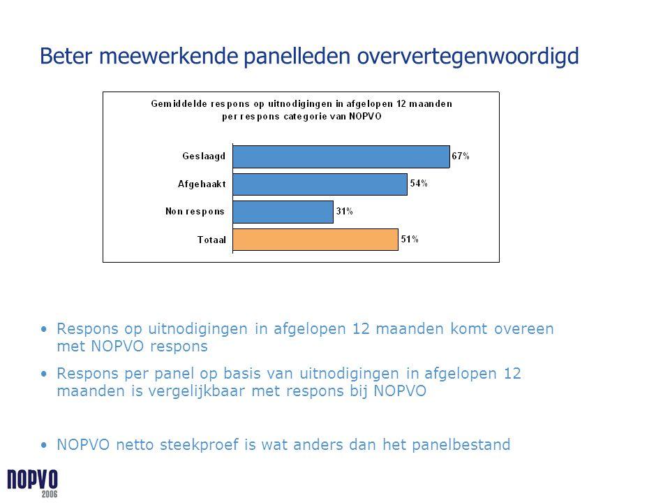 Beter meewerkende panelleden oververtegenwoordigd Respons op uitnodigingen in afgelopen 12 maanden komt overeen met NOPVO respons Respons per panel op