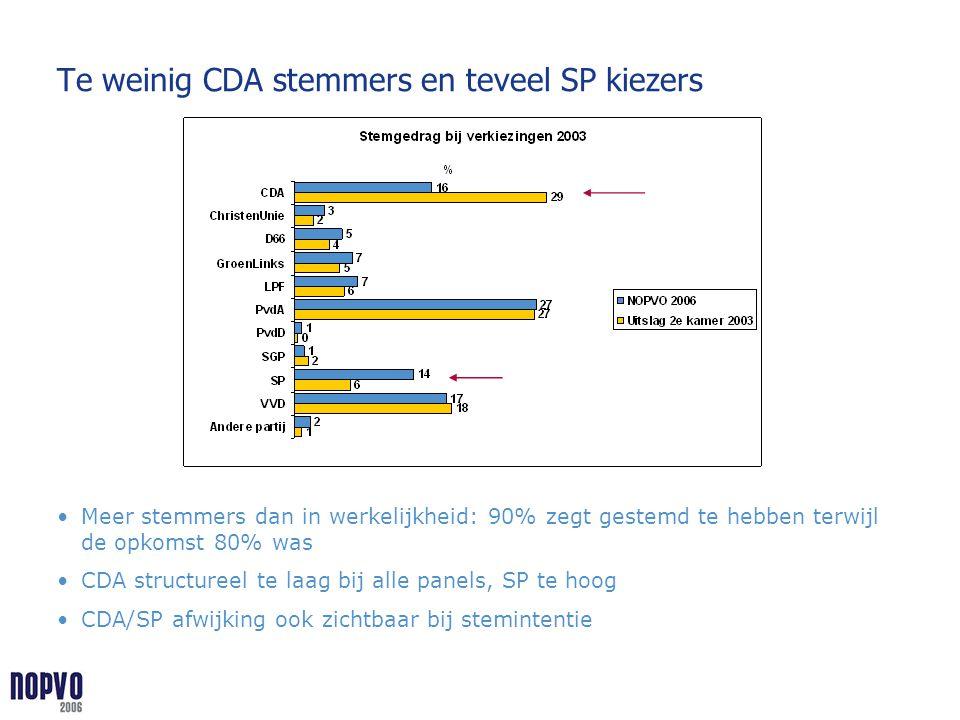 Te weinig CDA stemmers en teveel SP kiezers Meer stemmers dan in werkelijkheid: 90% zegt gestemd te hebben terwijl de opkomst 80% was CDA structureel