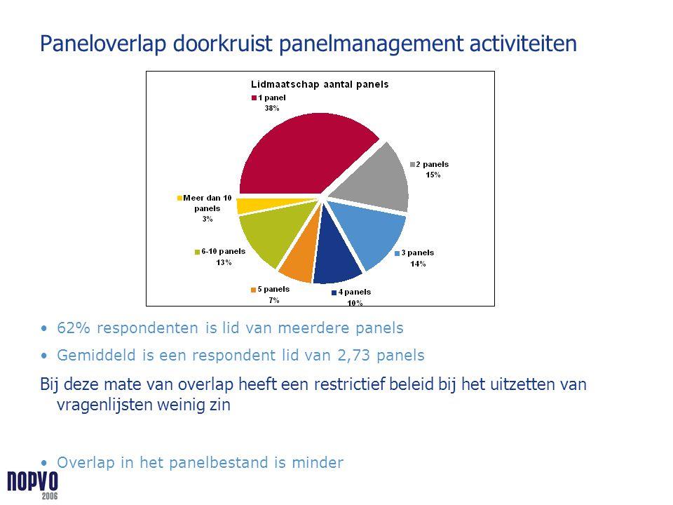 Paneloverlap doorkruist panelmanagement activiteiten 62% respondenten is lid van meerdere panels Gemiddeld is een respondent lid van 2,73 panels Bij d