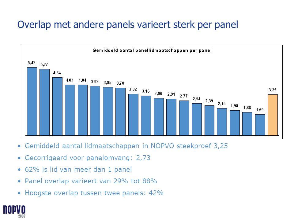 Overlap met andere panels varieert sterk per panel Gemiddeld aantal lidmaatschappen in NOPVO steekproef 3,25 Gecorrigeerd voor panelomvang: 2,73 62% i
