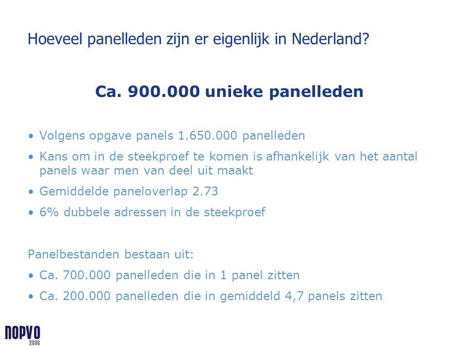 Hoeveel panelleden zijn er eigenlijk in Nederland? Ca. 900.000 unieke panelleden Volgens opgave panels 1.650.000 panelleden Kans om in de steekproef t