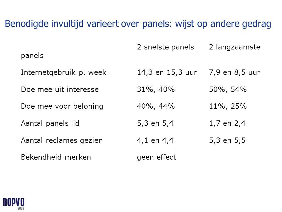 Benodigde invultijd varieert over panels: wijst op andere gedrag 2 snelste panels2 langzaamste panels Internetgebruik p. week14,3 en 15,3 uur7,9 en 8,