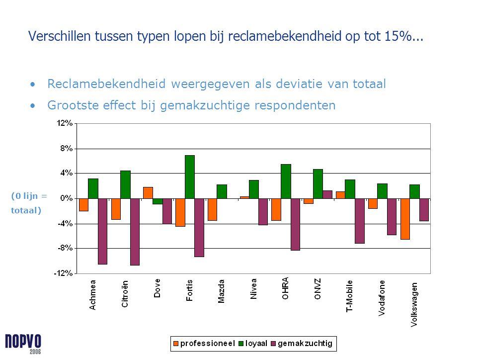 Verschillen tussen typen lopen bij reclamebekendheid op tot 15%... Reclamebekendheid weergegeven als deviatie van totaal Grootste effect bij gemakzuch