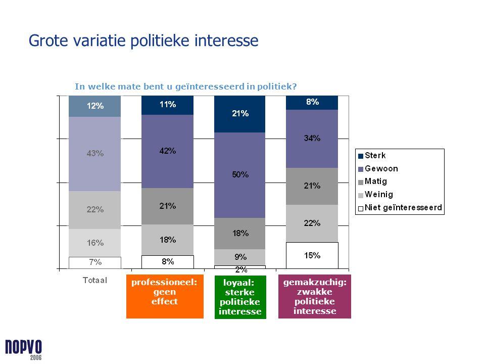 Grote variatie politieke interesse gemakzuchig: zwakke politieke interesse loyaal: sterke politieke interesse professioneel: geen effect In welke mate