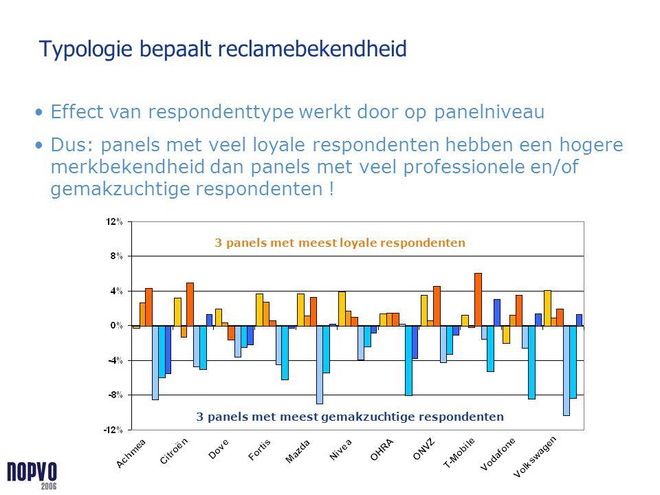Typologie bepaalt reclamebekendheid Effect van respondenttype werkt door op panelniveau Dus: panels met veel loyale respondenten hebben een hogere mer