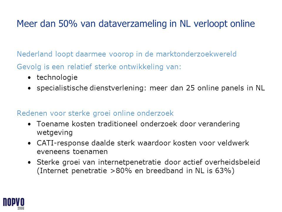 Meer dan 50% van dataverzameling in NL verloopt online Nederland loopt daarmee voorop in de marktonderzoekwereld Gevolg is een relatief sterke ontwikk