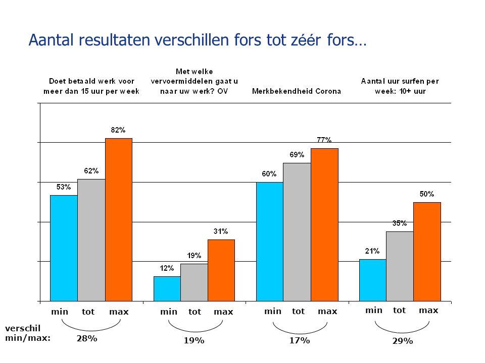 Aantal resultaten verschillen fors tot z éé r fors… mintotmaxmintotmax mintotmax mintotmax 28% 19%17% 29% verschil min/max: